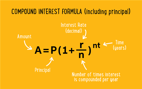 Compound Interest The Quick And Dirty Hill Writing
